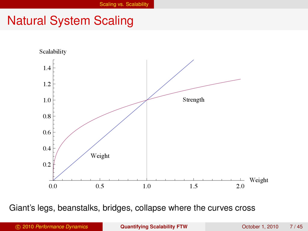 Scaling vs. Scalability Natural System Scaling ...