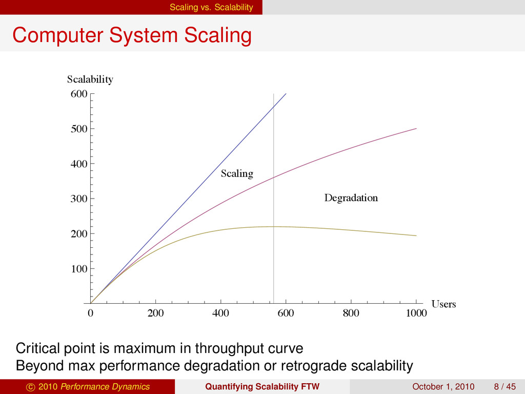 Scaling vs. Scalability Computer System Scaling...