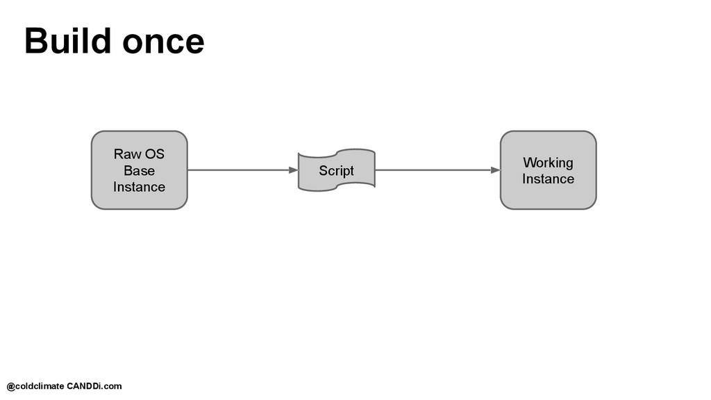 Build once Raw OS Base Instance Script Working ...