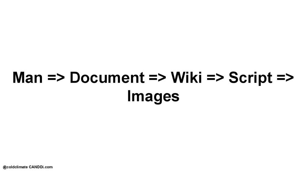 Man => Document => Wiki => Script => Images @co...