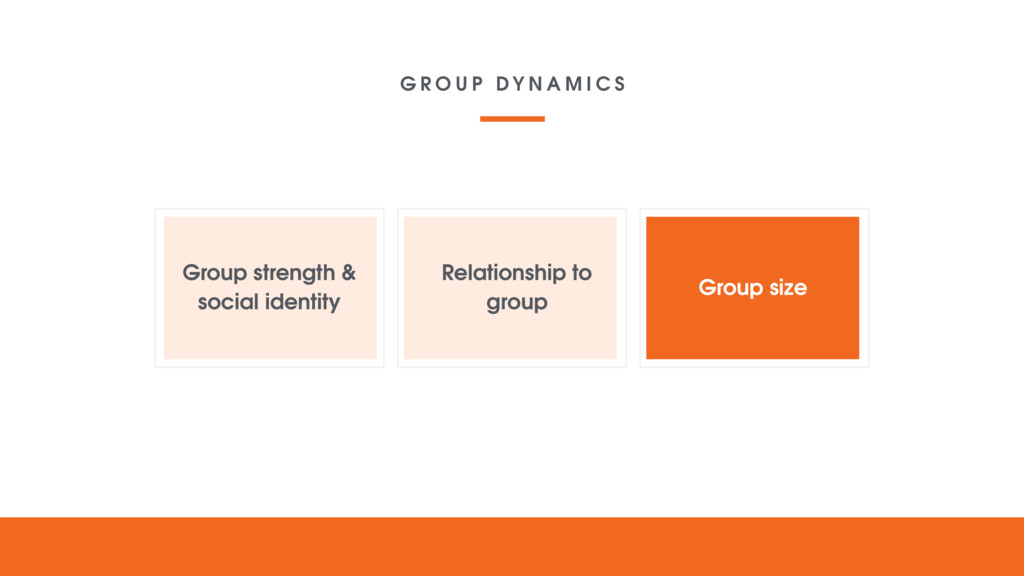 Group strength & social identity Relationship t...