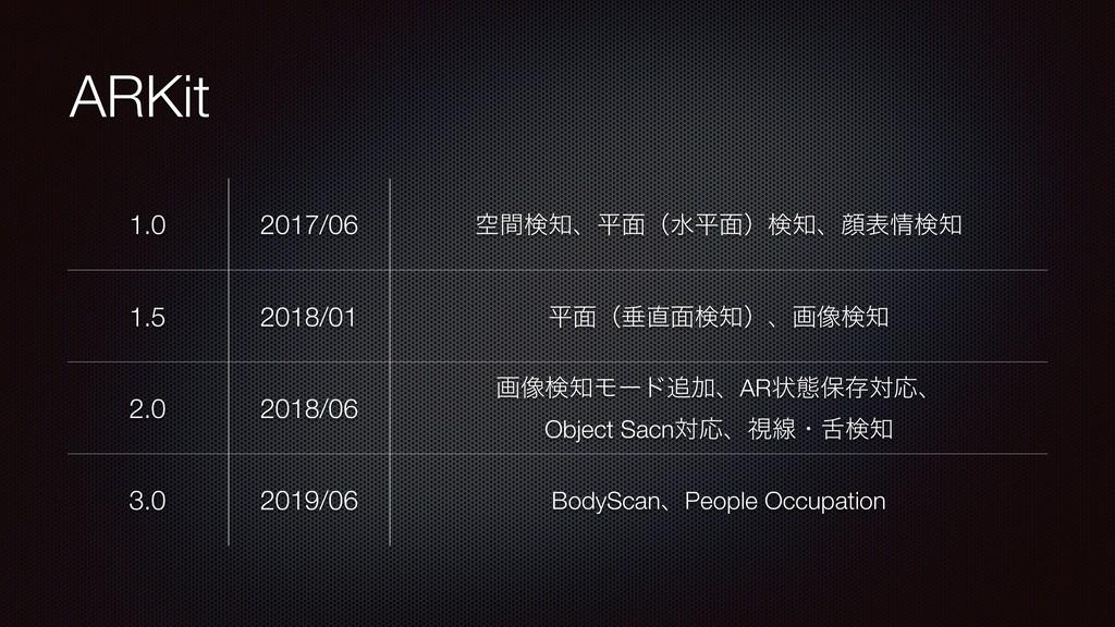 ARKit 1.0 2017/06 ۭؒݕɺฏ໘ʢਫฏ໘ʣݕɺإදݕ 1.5 2018...