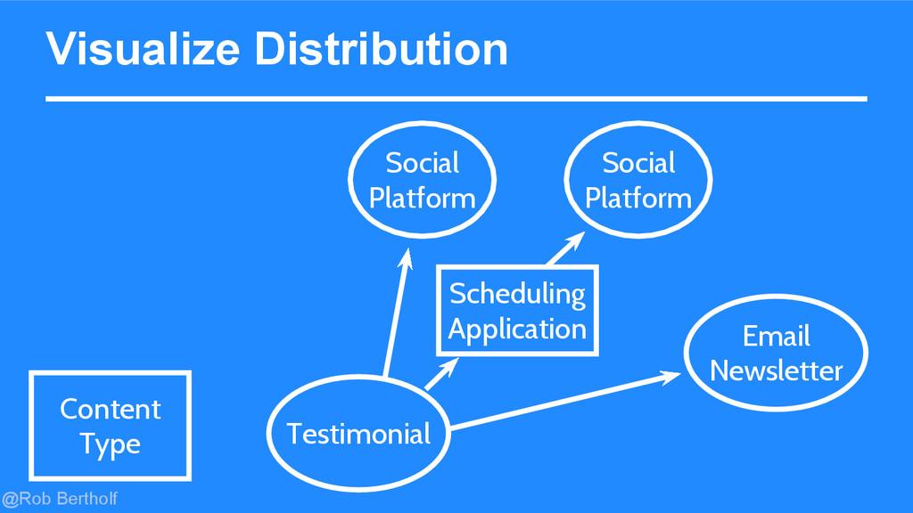 @Rob Bertholf Visualize Distribution Content Ty...