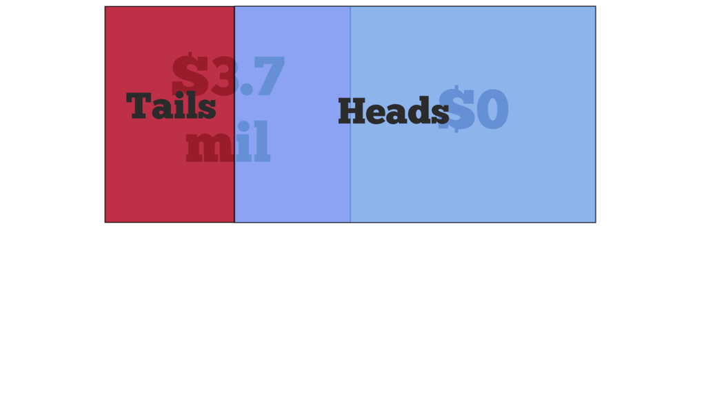 $3.7 mil $0 Tails Heads