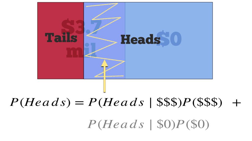 P(Hea d s) = P(Hea d s ∣ $$$)P($$$) + P(Hea d s...