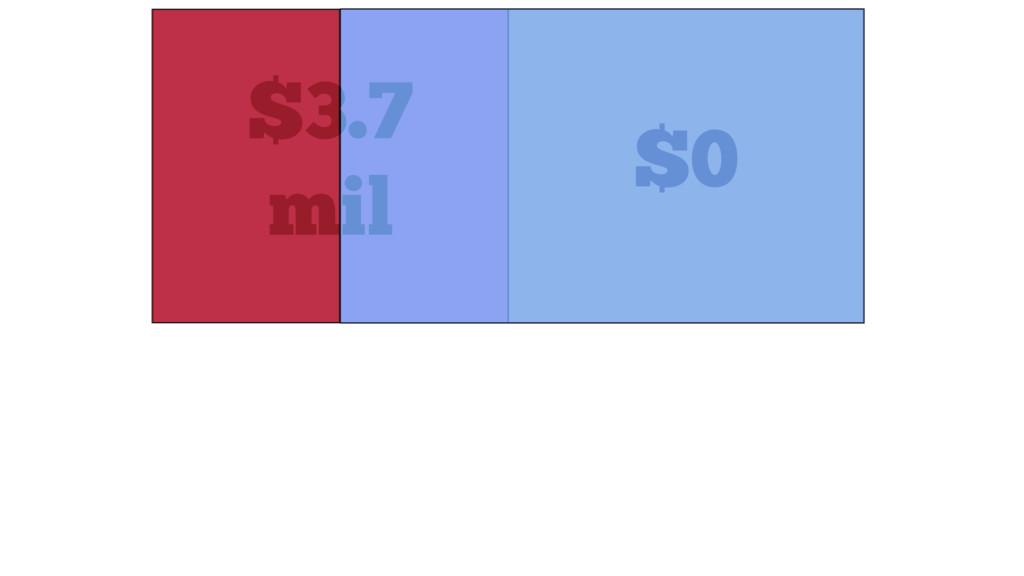 $3.7 mil $0