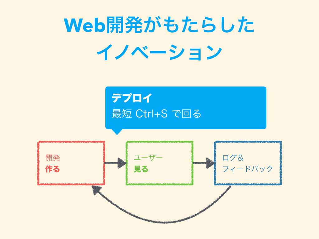 Web։ൃ͕ͨΒͨ͠ Πϊϕʔγϣϯ ։ൃ ࡞Δ Ϣʔβʔ ݟΔ ϩάˍ ϑΟʔυό...