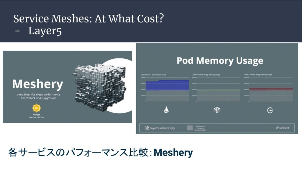 Service Meshes: At What Cost? - Layer5 各サービスのパフ...