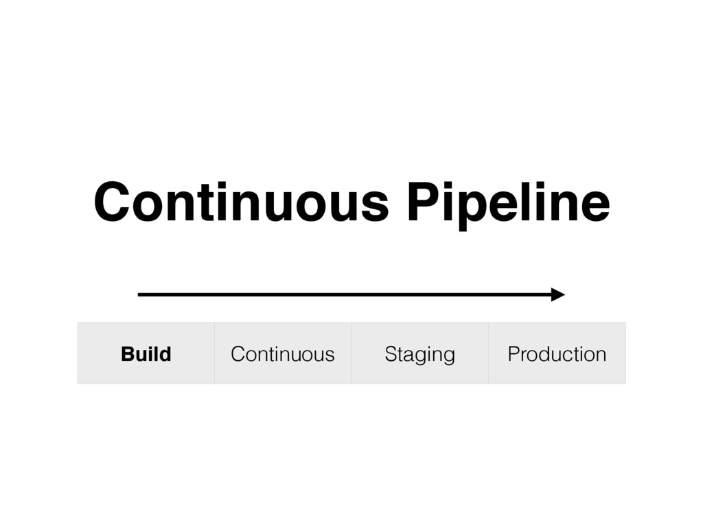 Build Continuous Staging Production Continuous ...
