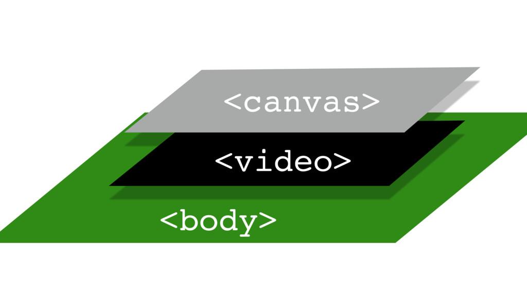 <body> <video> <canvas> <canvas> <canvas>