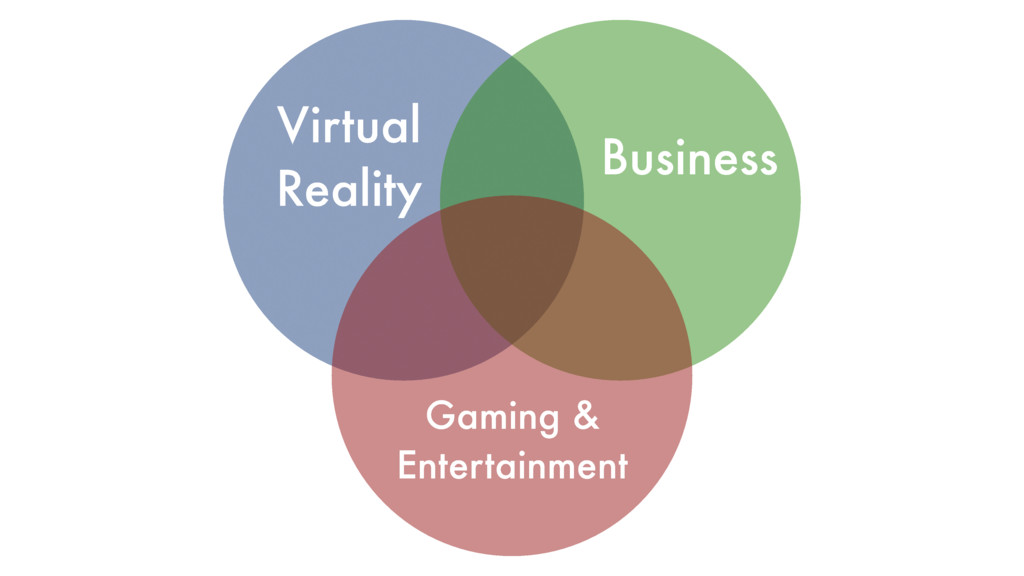 Virtual Reality Business Gaming & Entertainment
