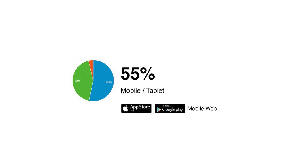 55% Mobile / Tablet Mobile Web