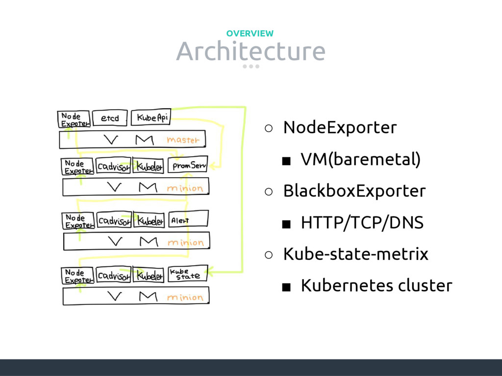 Architecture OVERVIEW ○ NodeExporter ■ VM(barem...