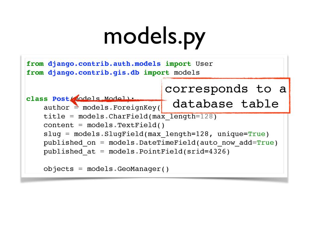 models.py from django.contrib.auth.models impor...