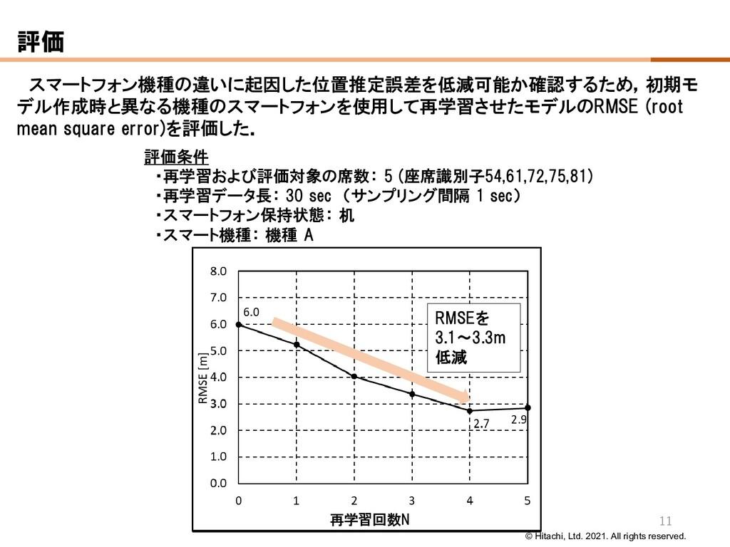 © Hitachi, Ltd. 2021. All rights reserved. 評価条件...