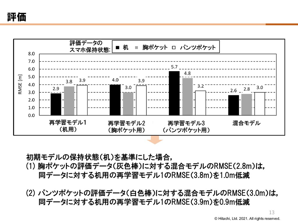 © Hitachi, Ltd. 2021. All rights reserved. 評価 初...