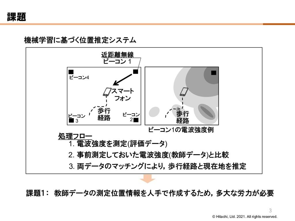 © Hitachi, Ltd. 2021. All rights reserved. 機械学習...