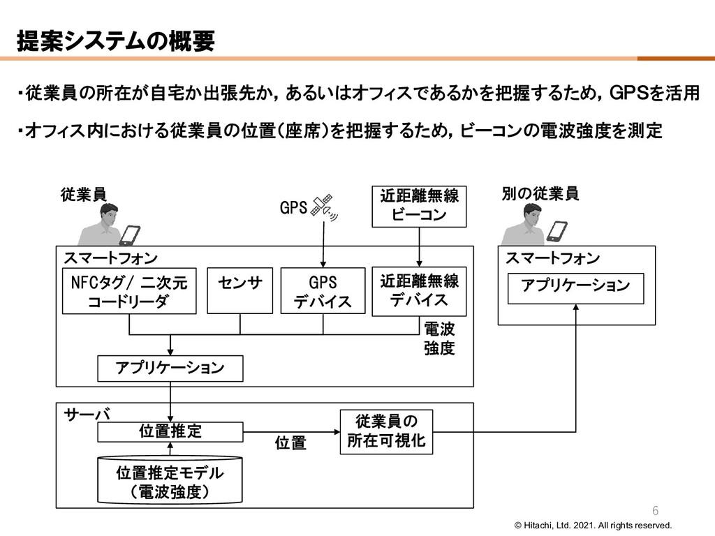 © Hitachi, Ltd. 2021. All rights reserved. 提案シス...