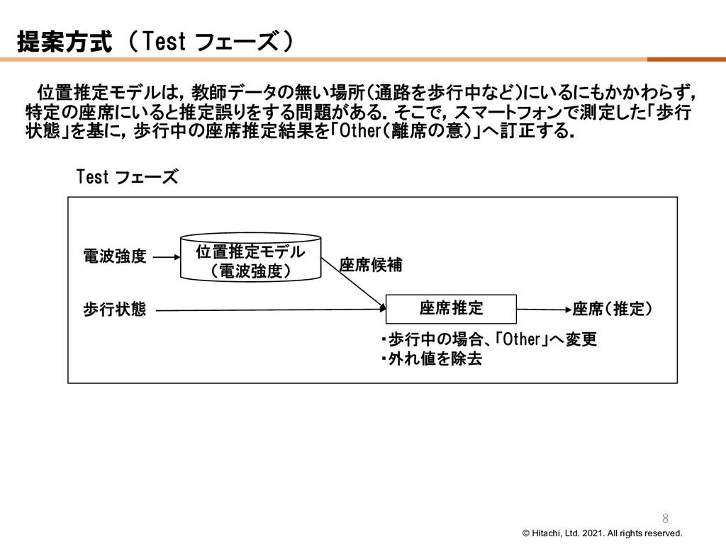 © Hitachi, Ltd. 2021. All rights reserved. Test...