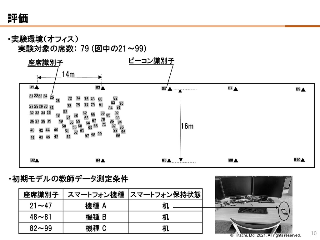 © Hitachi, Ltd. 2021. All rights reserved. 評価 ・...