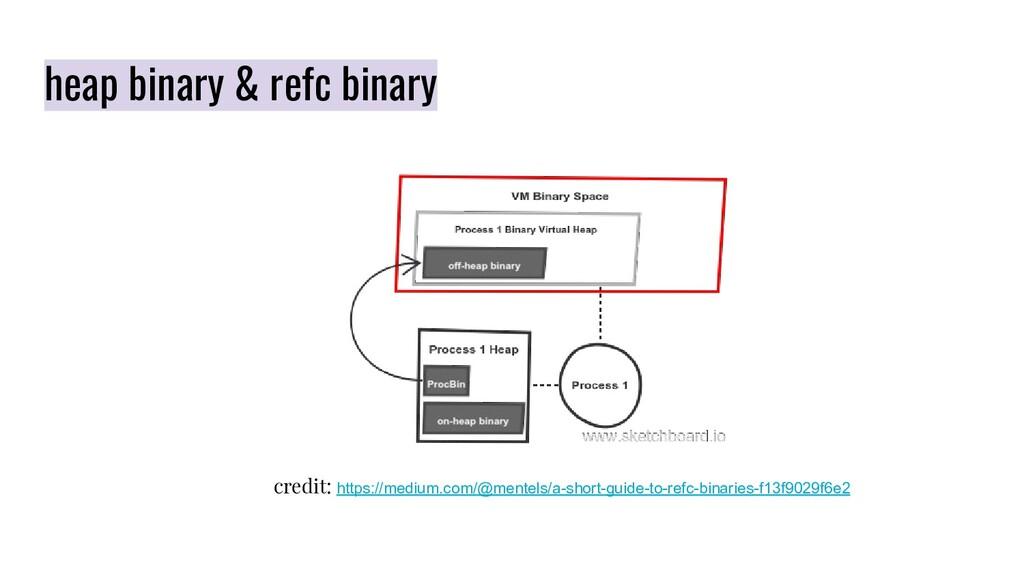 heap binary & refc binary credit: https://mediu...