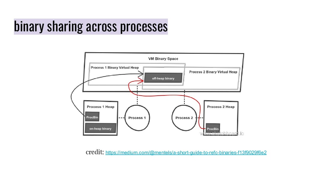 binary sharing across processes credit: https:/...