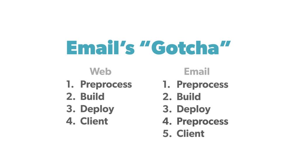 "Email's ""Gotcha"" 1. Preprocess 2. Build 3. Depl..."