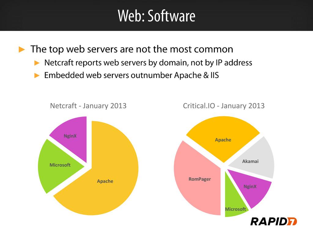 ► ► ► Apache Microsoft NginX Netcraft - January...