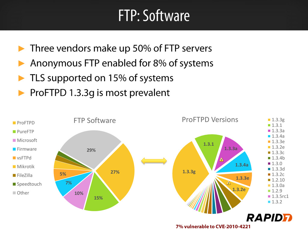 ► ► ► ► 27% 15% 10% 7% 5% 29% FTP Software ProF...