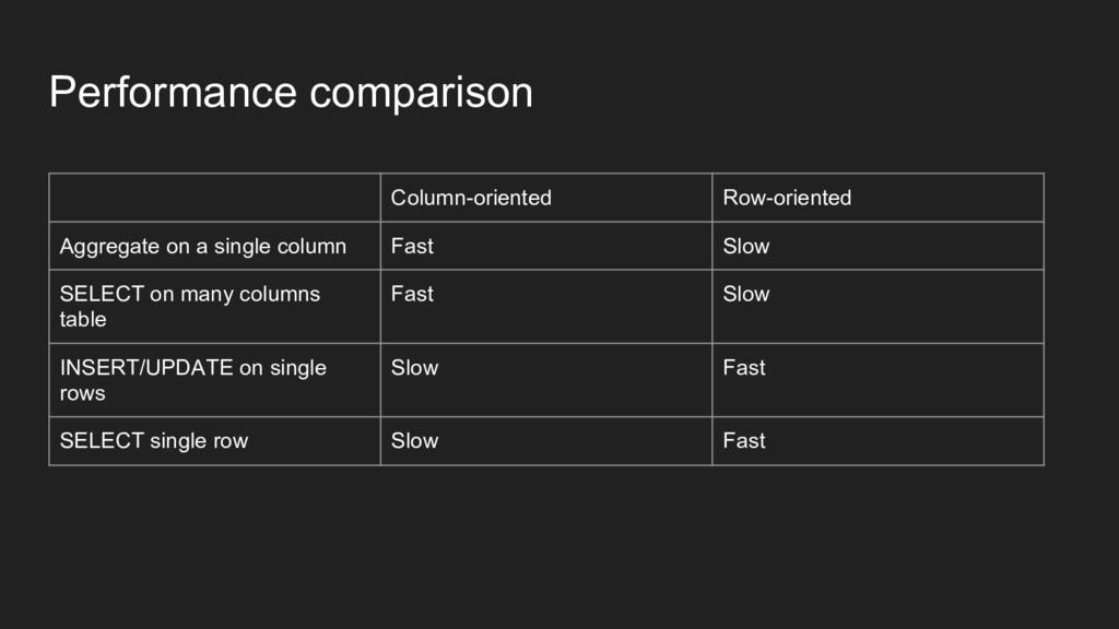 Performance comparison Column-oriented Row-orie...