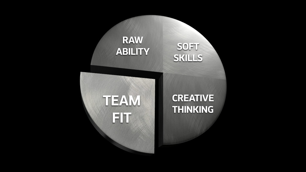 RAW ABILITY SOFT SKILLS CREATIVE THINKING TEAM ...