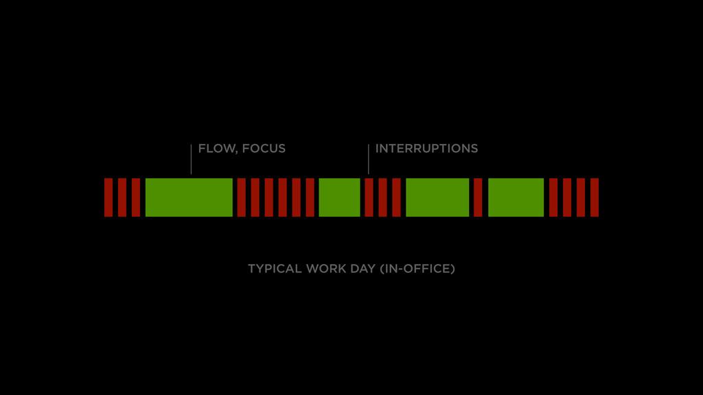 TYPICAL WORK DAY (IN-OFFICE) FLOW, FOCUS INTERR...