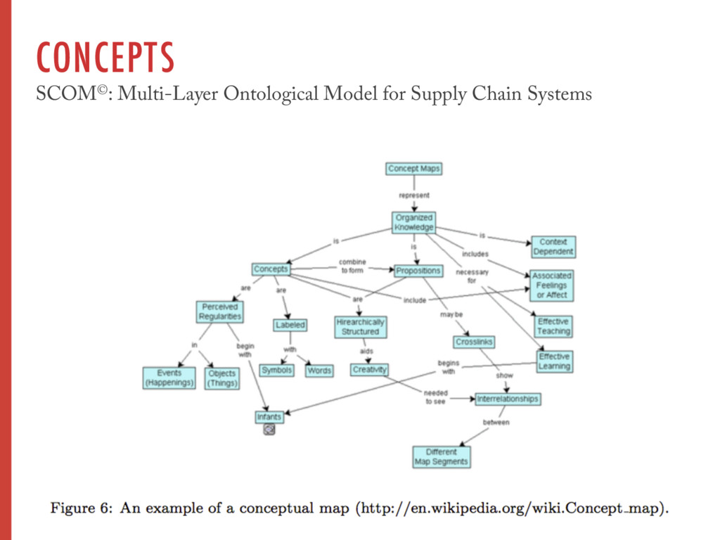 CONCEPTS SCOM©: Multi-Layer Ontological Model f...
