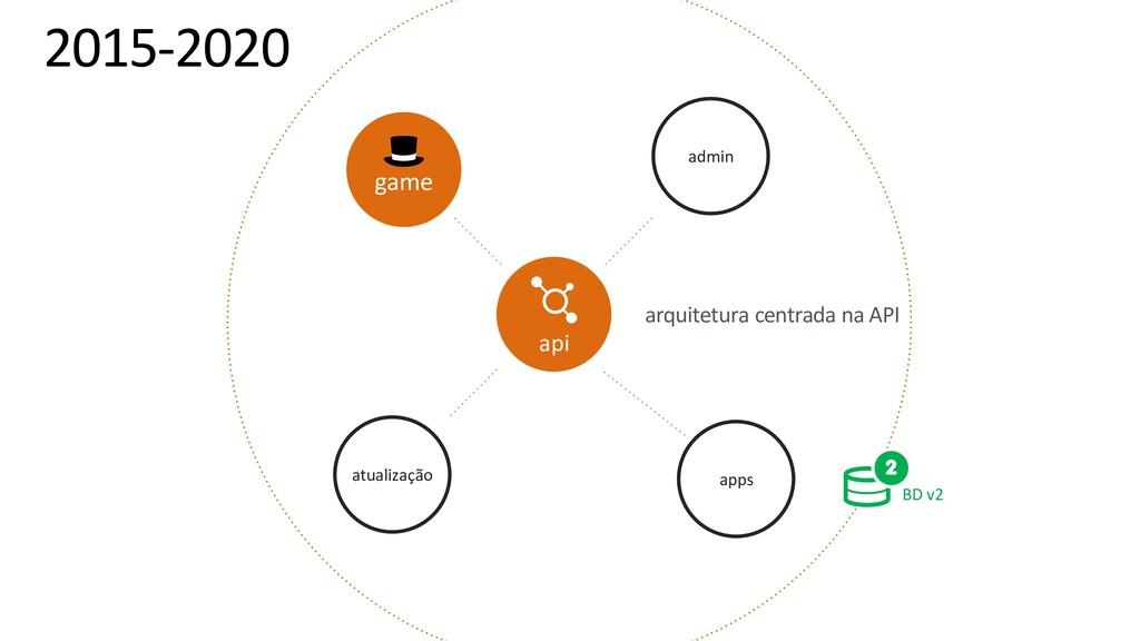 arquitetura centrada na API atualização admin a...