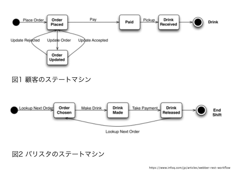 https://www.infoq.com/jp/articles/webber-rest-w...