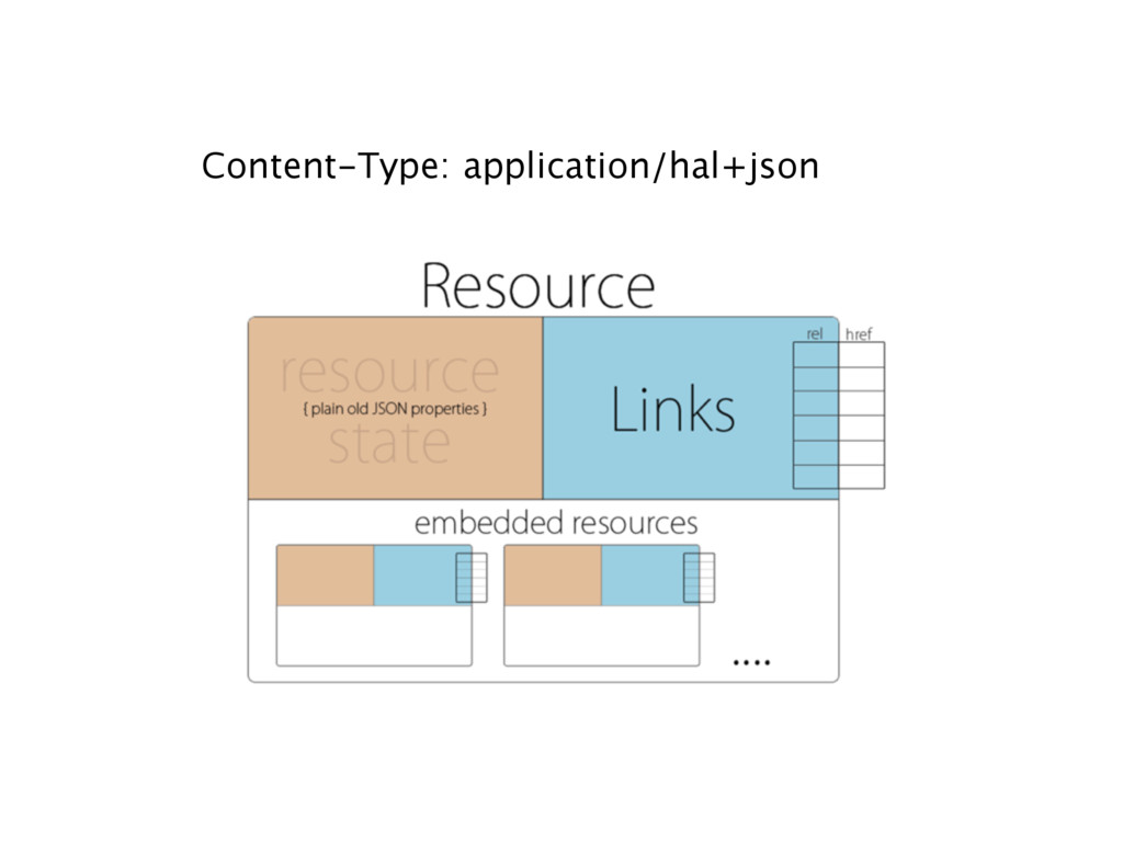 Content-Type: application/hal+json