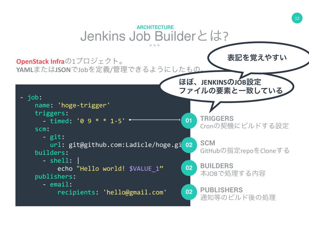 12 Jenkins Job Builderͱ? ARCHITECTURE OpenStac...