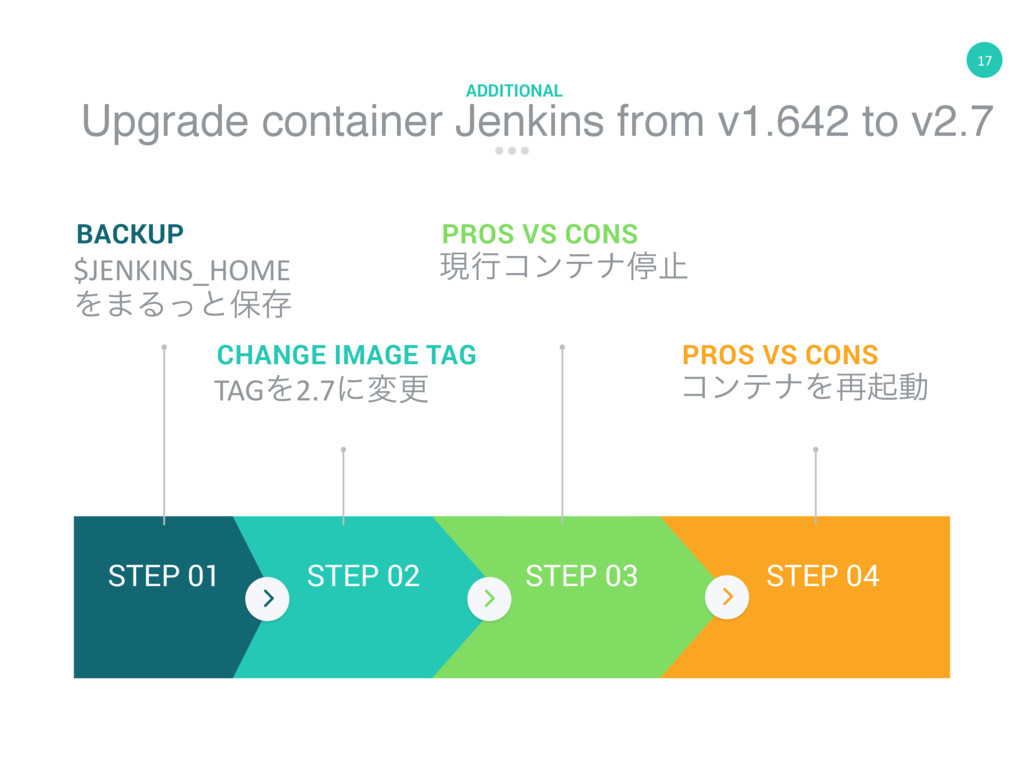 17 Upgrade container Jenkins from v1.642 to v2....