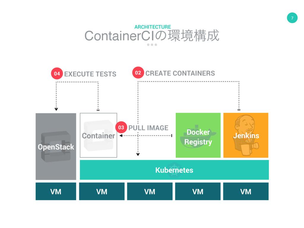 7 ContainerCIͷڥߏ ARCHITECTURE VM OpenStack Co...