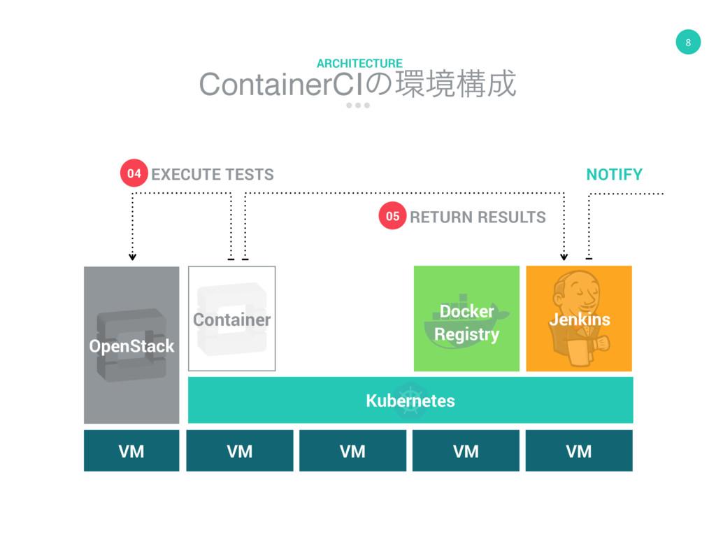 8 ContainerCIͷڥߏ ARCHITECTURE VM OpenStack Co...