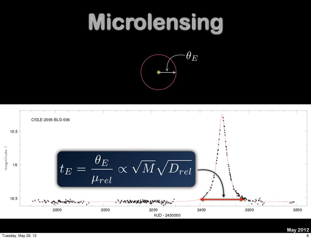 Microlensing May 2012 ✓E tE = ✓E µrel / p M p D...