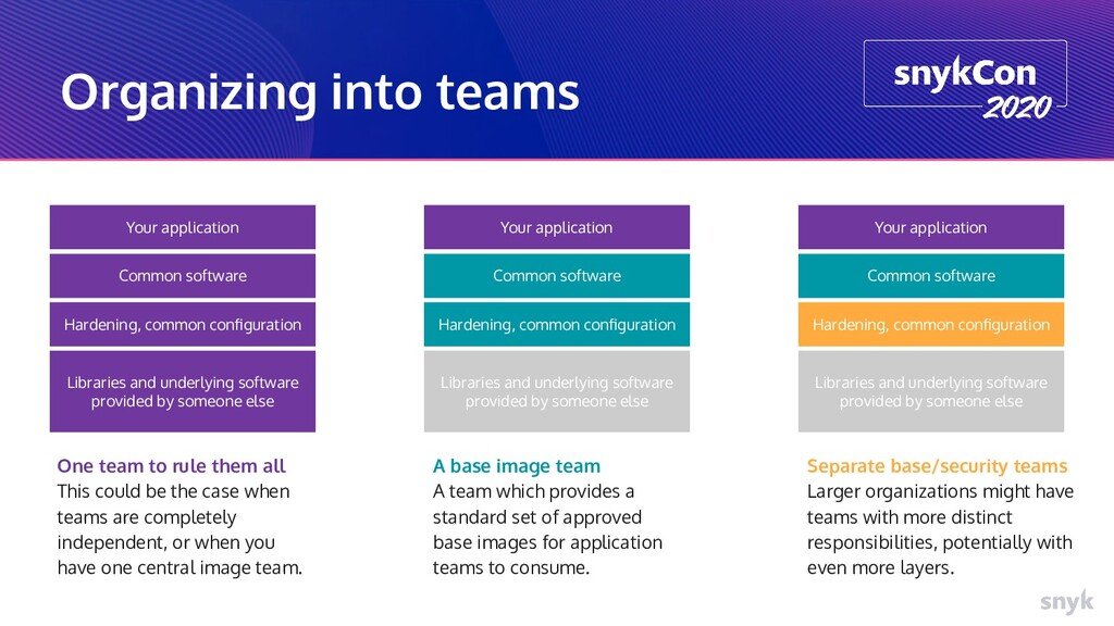 Organizing into teams Libraries and underlying ...