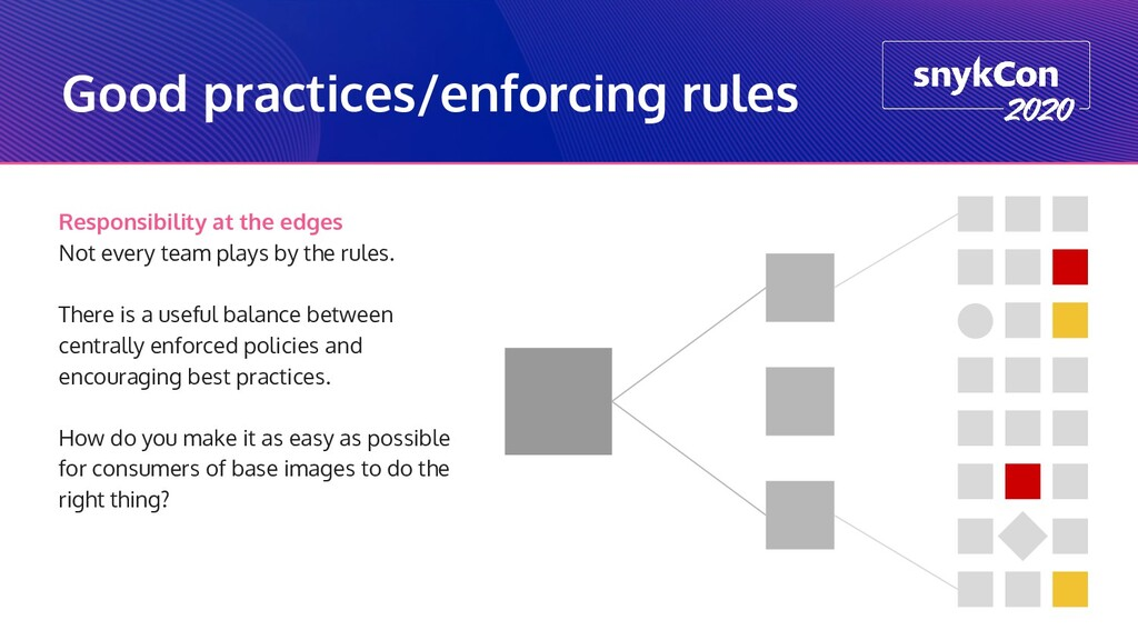 Good practices/enforcing rules Responsibility a...