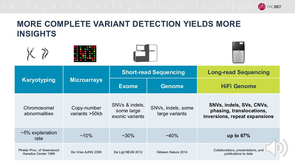MORE COMPLETE VARIANT DETECTION YIELDS MORE INS...