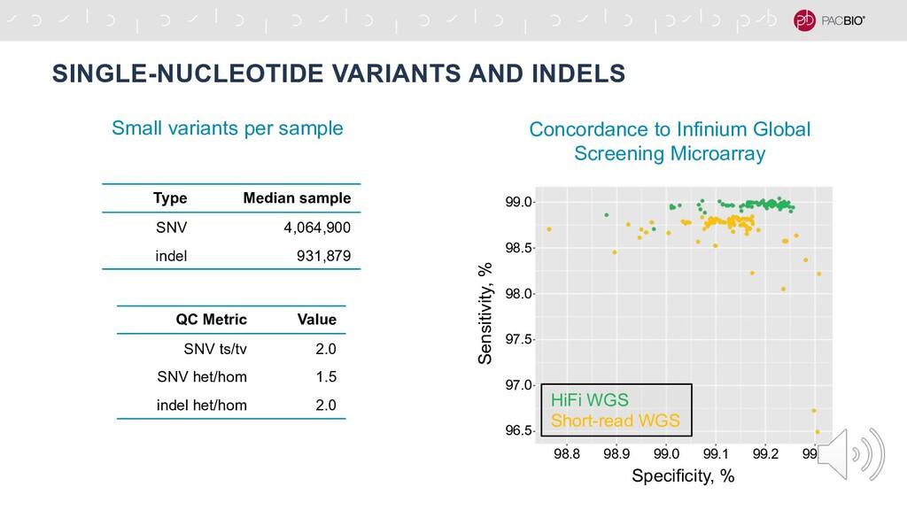 SINGLE-NUCLEOTIDE VARIANTS AND INDELS 96.5 97.0...