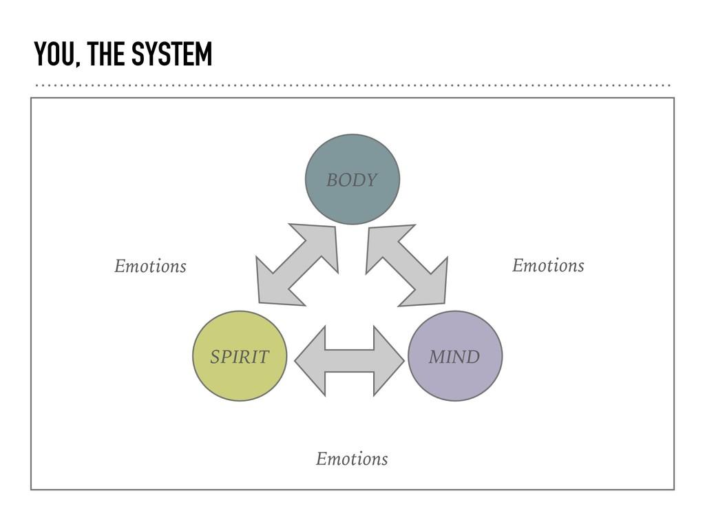 YOU, THE SYSTEM SPIRIT BODY MIND Emotions Emoti...