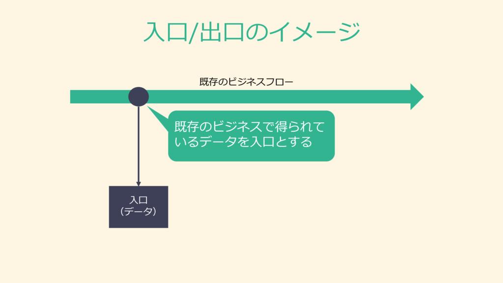 ⼊入⼝口 (データ) 既存のビジネスフロー ⼊入⼝口/出⼝口のイメージ 既存のビジネスで得られ...