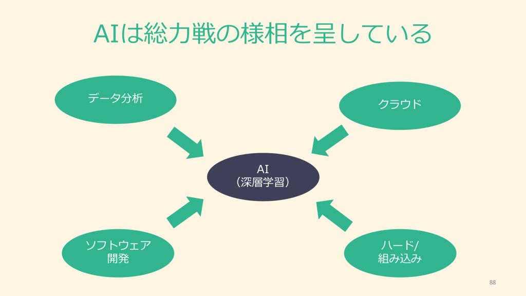 AIは総⼒力力戦の様相を呈している 88 AI (深層学習) ハード/ 組み込み クラウド ソ...