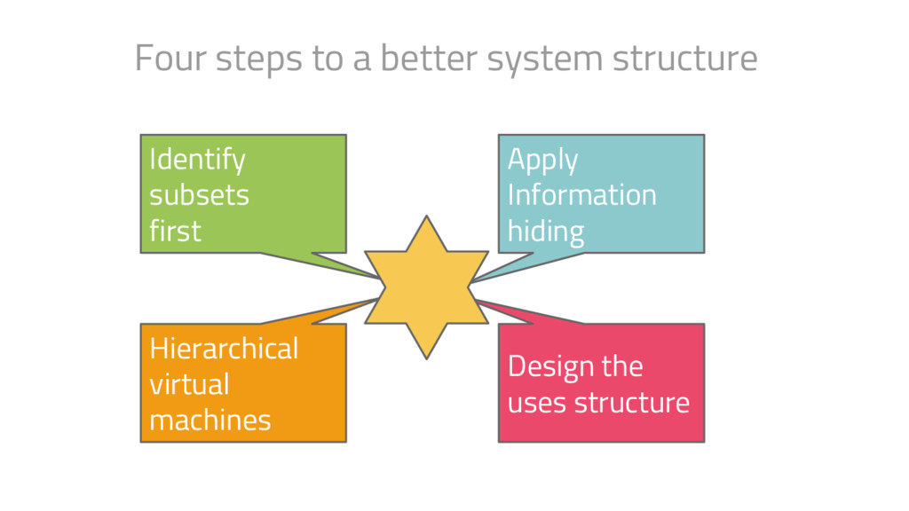 Four steps to a better system structure Identif...