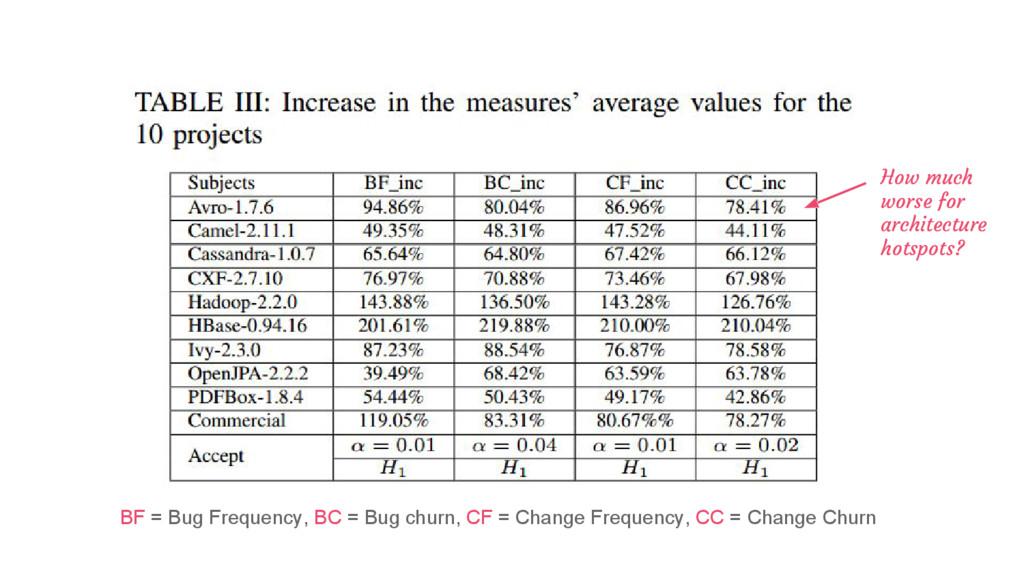 BF = Bug Frequency, BC = Bug churn, CF = Change...